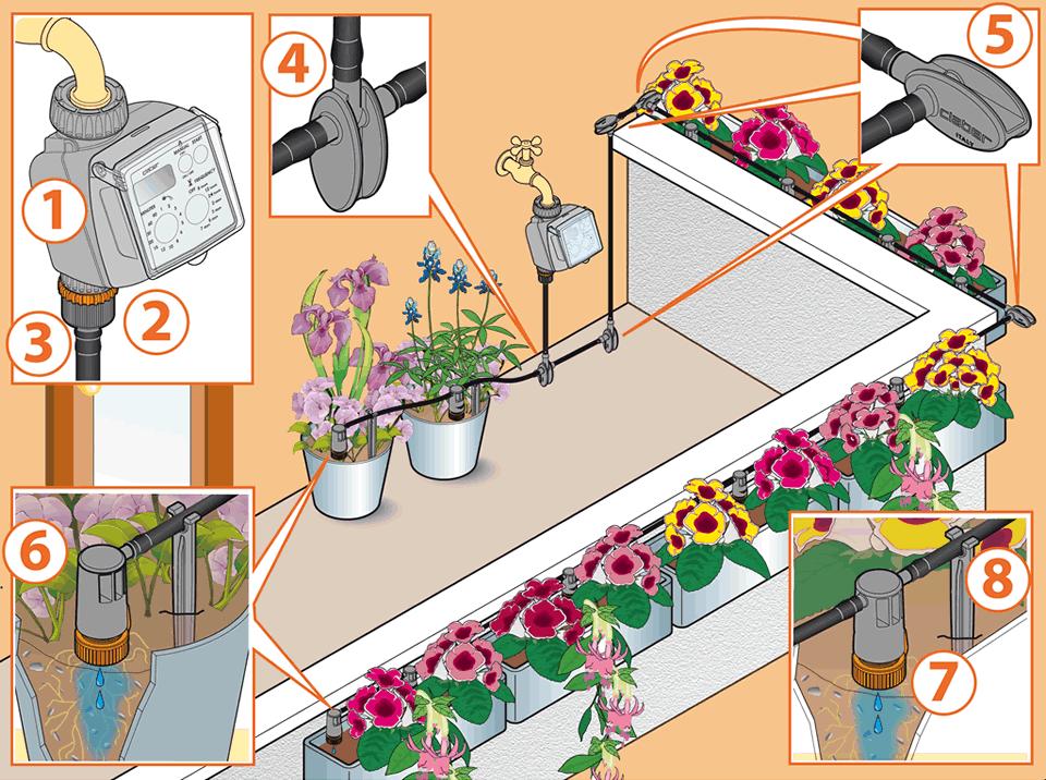 Come creare un impianto d\'irrigazione a goccia